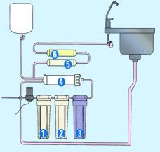 ضرورت استفاده خانواده های ایرانی از دستگاههای تصفیه آب خانگی چیست؟